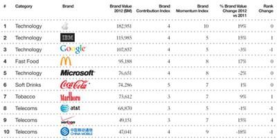 brandz 2012 rankings