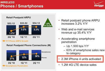 verizon 2q11 iphone activations