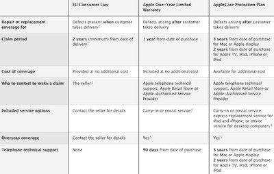 apple warranty coverage chart eu