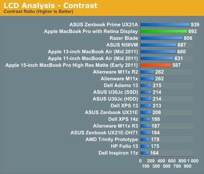 macbook pro retina contrast
