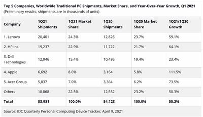 idc mac shipments q1 2021