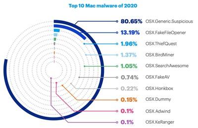 top mac malware 2020