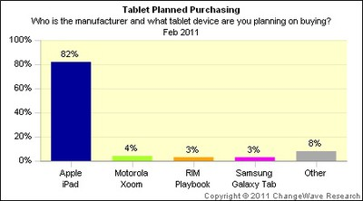 141617 changewave feb11 tablet plans