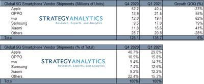 q1 2021 5g market strategy analytics