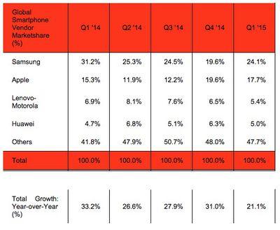 Strategy Analytics Q1 2015 Market Share