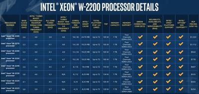 intel2200processors