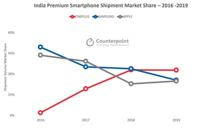 Counterpoint India Premium Market Share 2016 2019