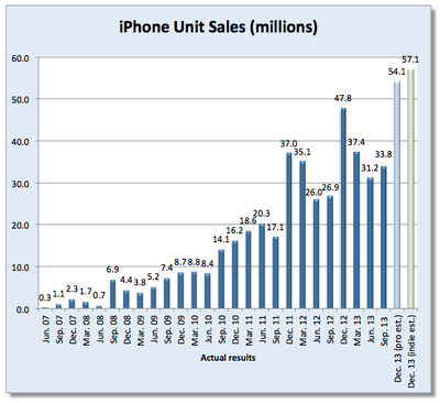 dewitt-iphone-estimate-q1-2014