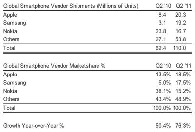 strategy analytics q211 smartphones