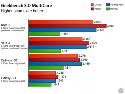 Samsung Galaxy Note 3 Benchmarks