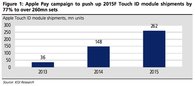 KGI Touch ID Shipments