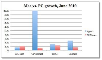 103736 wolf mac growth q2 2010