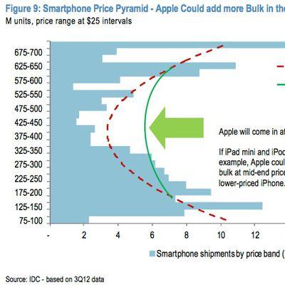 jpmorgan smartphone price pyramid