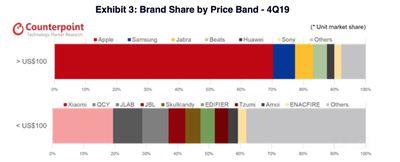 true wireless hearables market counterpoint q4 2019