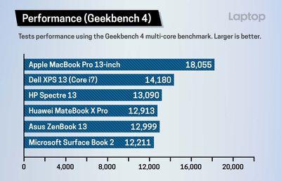 macbookprogeekbenchperformance