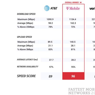 pcmag fastest mobile networks 2021 test