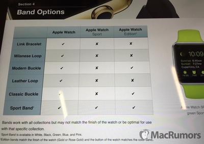 Apple Watch Training