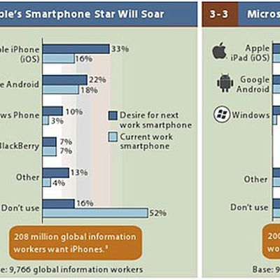 zdnet forrester 2013 mobile workforce adoption