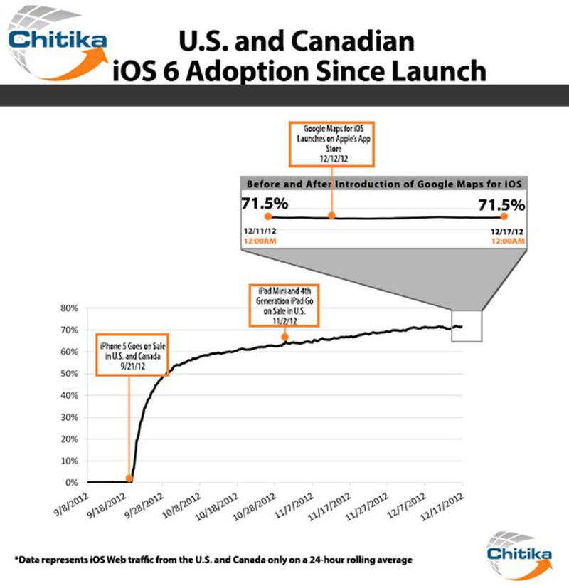 IOS Adoption Breakdown