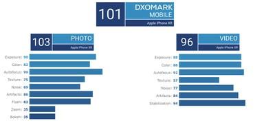 iphone xr dxomark scores