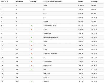 swift rankings