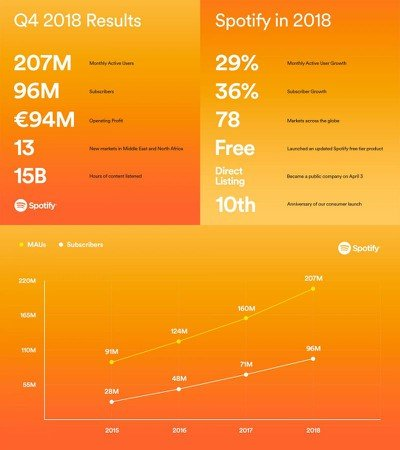 Spotify EarningsReport 1920x1080 DataGraph 1600x1800