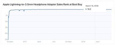apple headphone adapter best buy sales ranking