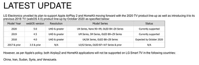 LG 2018 TV HomeKit AirPlay 2