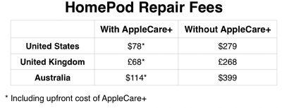 homepod repair fees revised