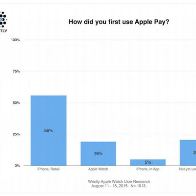 Wristly Apple Pay First Use