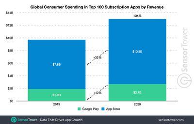 subscription app worldwide 2020 spending