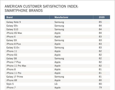 smartphonebrandscustomersatisfaction