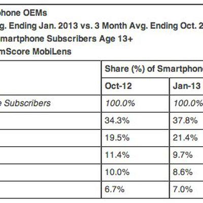 comScore Reports January 2013 U