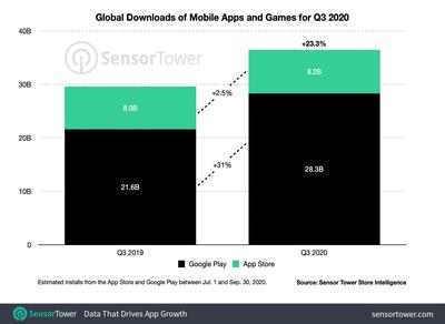 q3 2020 app downloads worldwide