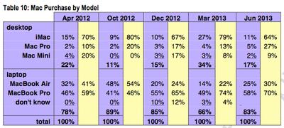 Mac Purchase by Model