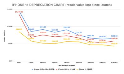 iphone 11 depreciation sellcell