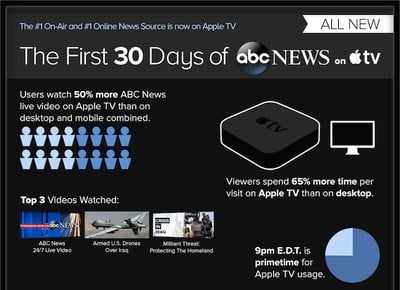 abc_news_apple_tv_infographic_crop