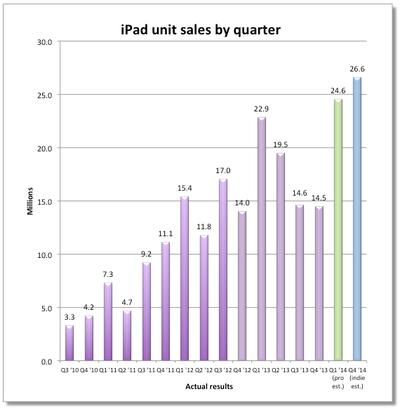 ipad-sales-estimate-4q-2013