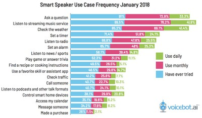 voicebot speaker survey 2