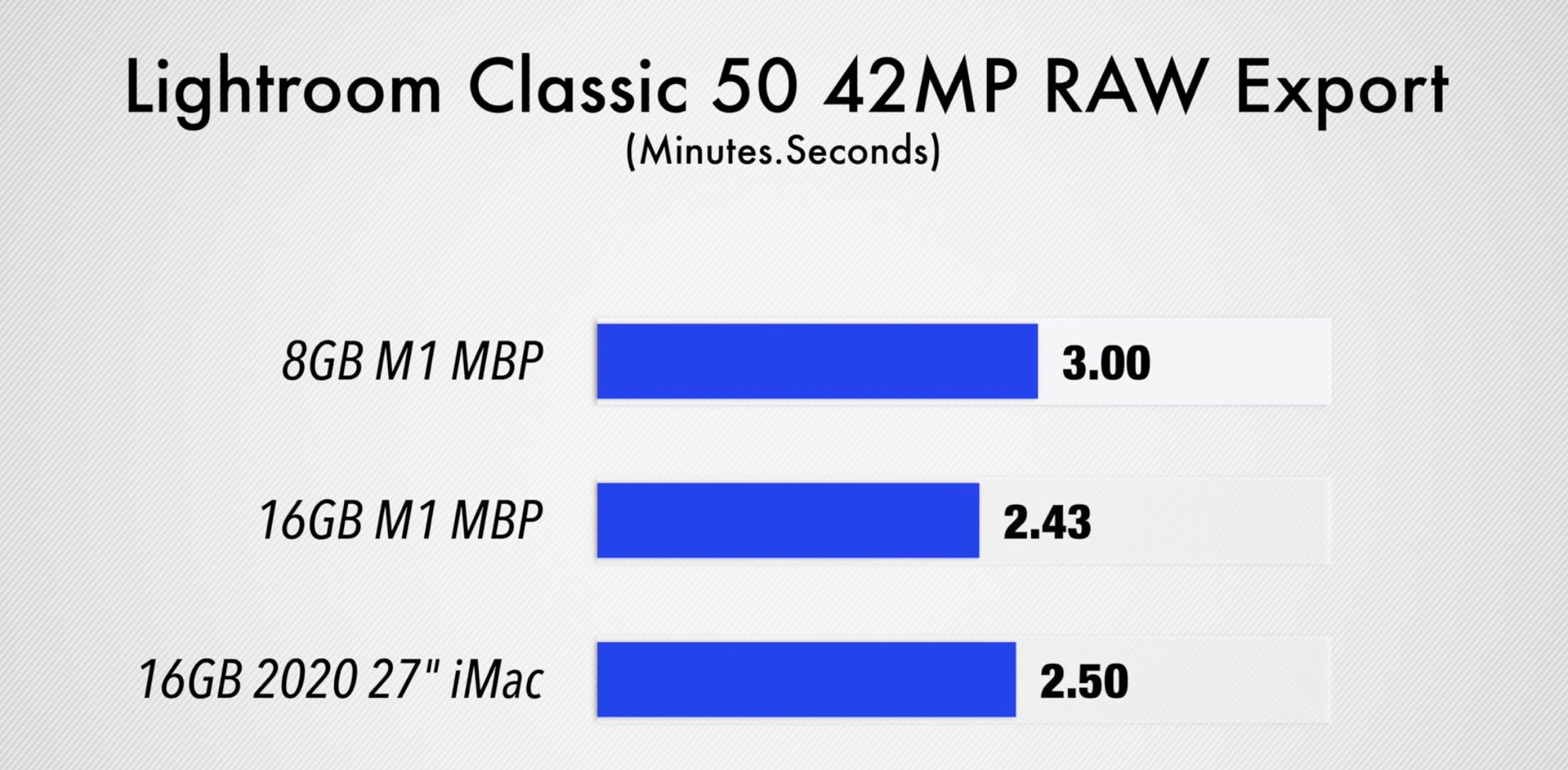 photo of Video Demos Performance Differences Between 8GB and 16GB Apple M1 MacBook Pro image