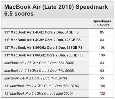 113832 macbook air 2010 speedmark