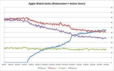 applewatchadoptionpedometerapp