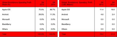 Smartphone Profits Q4 2014 Strategy Analytics