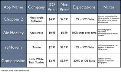 150950 mac app store devs 500