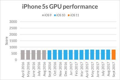 iphone5sgpuperformance